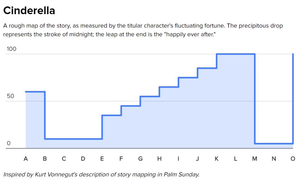 Cinderella narrative arc